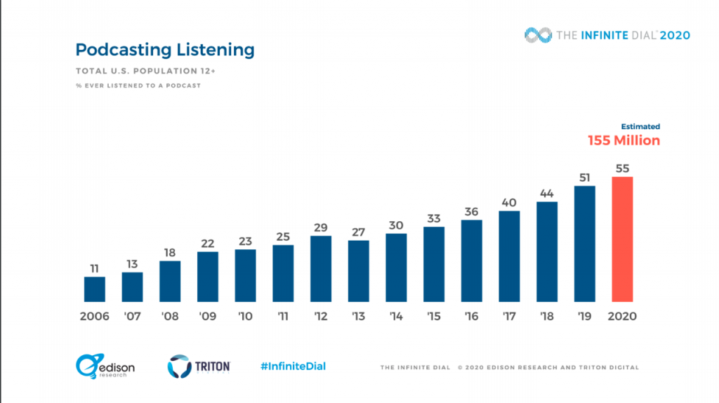 Statistics from the 2019 Infinite Dial Podcast Listener Study to add to your 2021 Marketing Plan