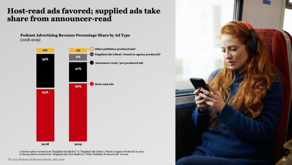 host read ads favored in podcast advertising
